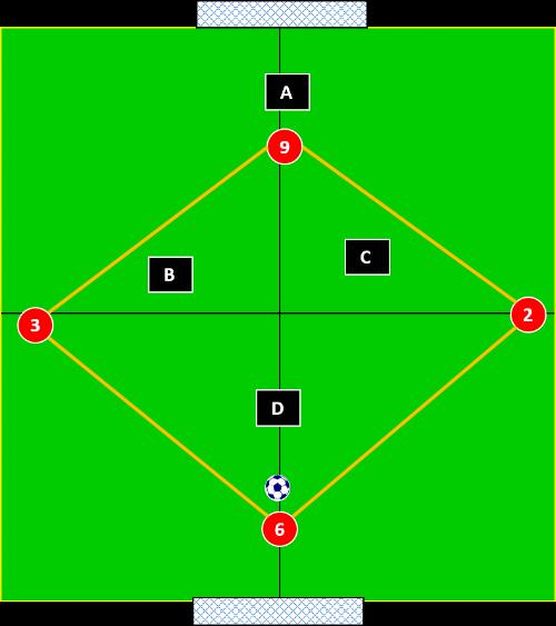 4 v 4 a basic diamond shape for attacking