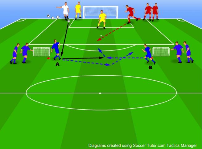 2v1 overlap to goal