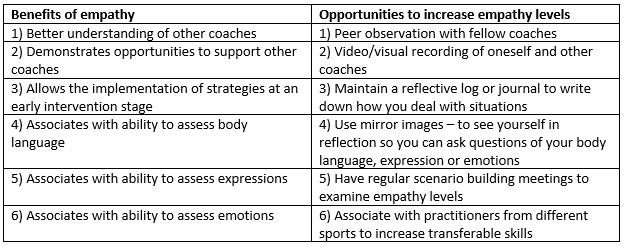 benefits of empathy chart