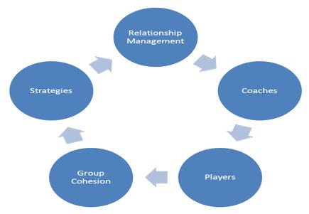relationship management model