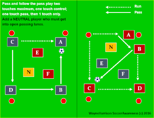 5 v 2 rondos using one touch