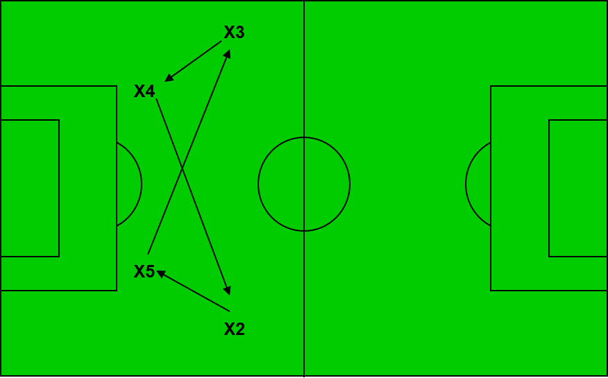 switching the point of attack