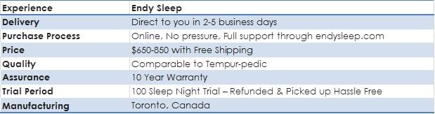 Endy Sleep Mattress Quick Facts
