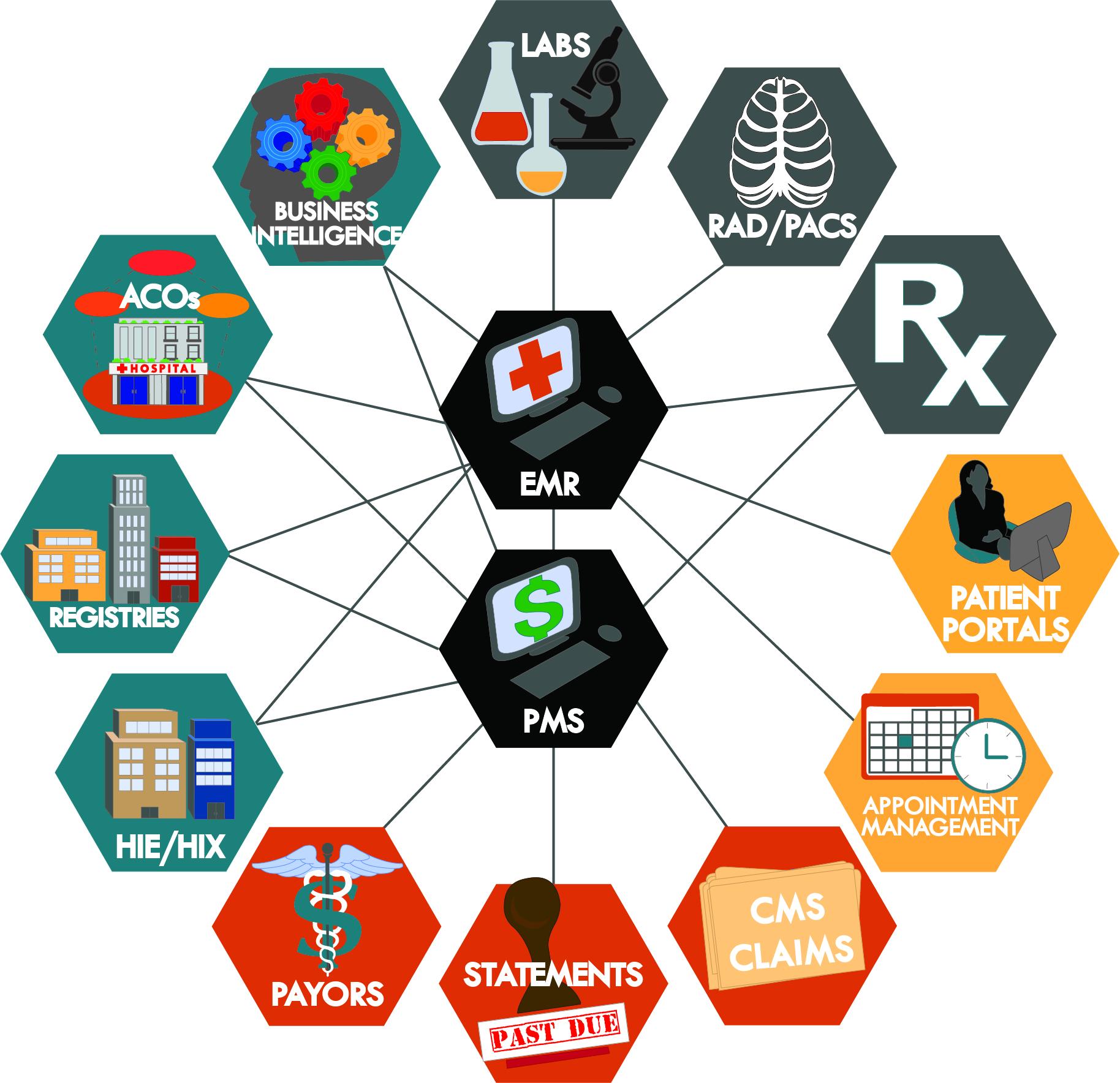 X-Link Medical Software Data Flow Diagram
