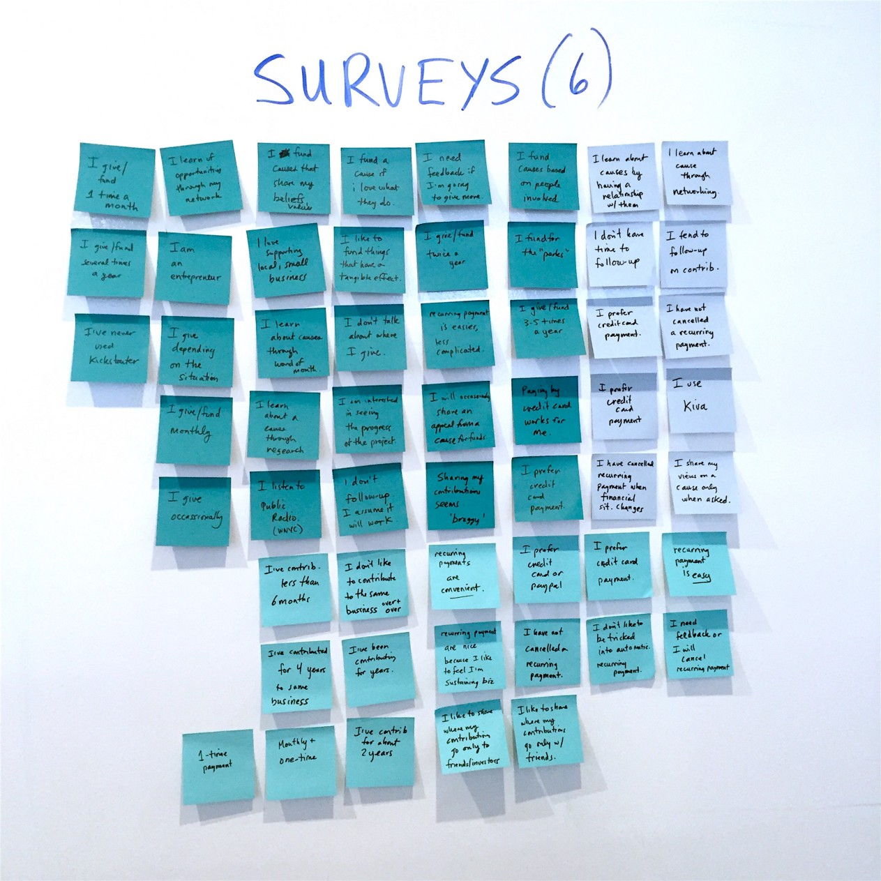 Our survey results generated a lot of responses to synthesize.