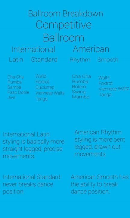 "Ever wonder what the difference is between ""International"" and ""American"" dances? Here's a quick little breakdown to help you understand!"