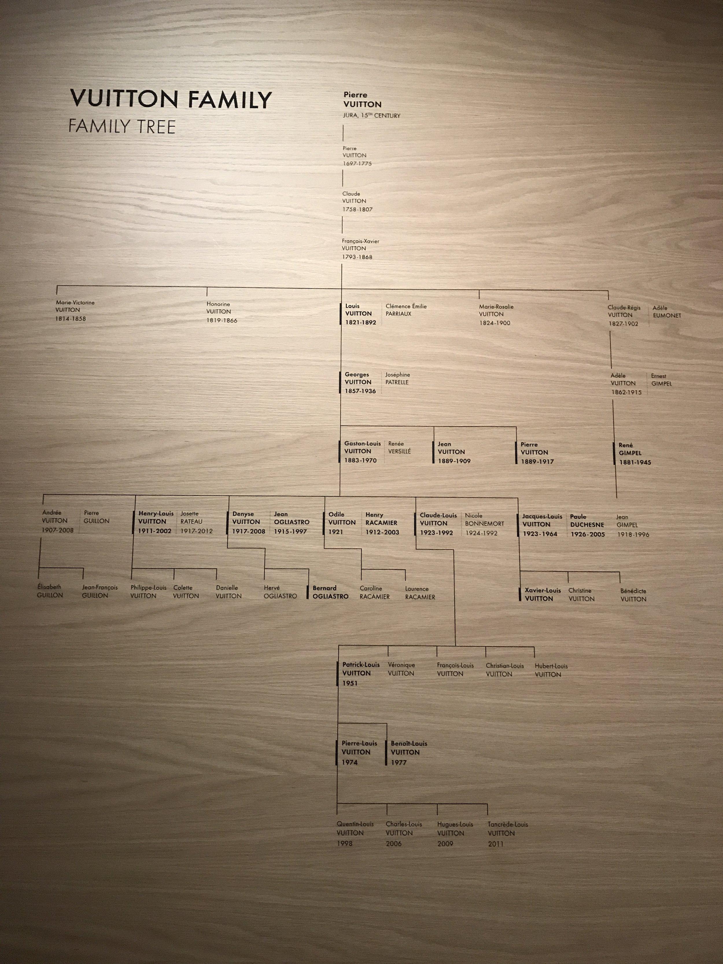 Louis Vuitton Family Tree