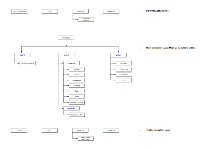 sitemap-atwater