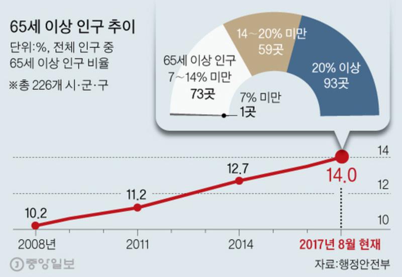 (그래픽) 김영옥 기자 yesok@joongang.co.kr
