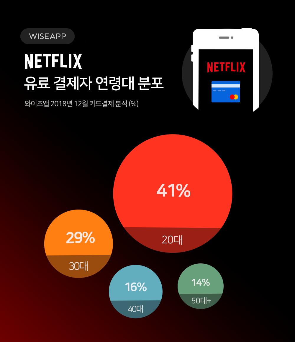 Netflix_chart_02.png