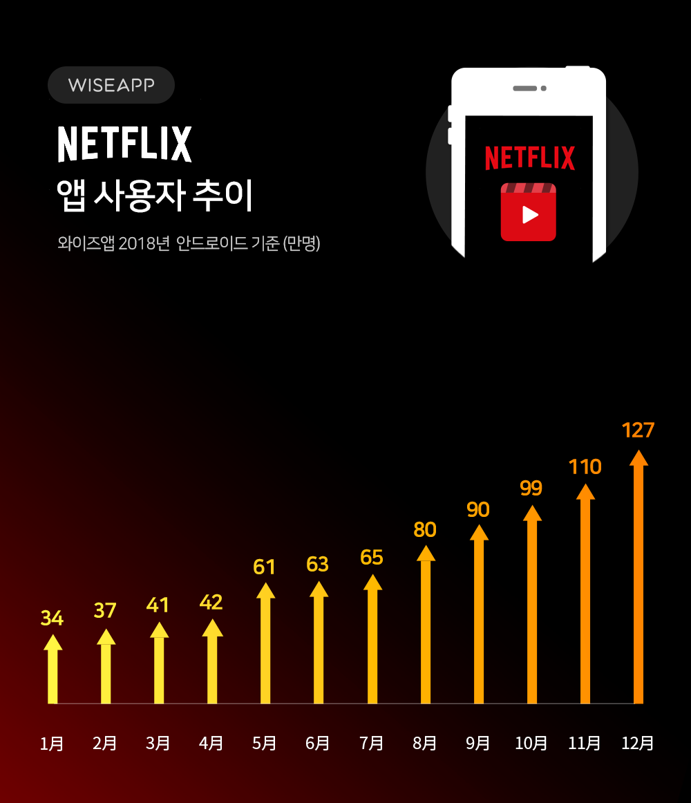 Netflix_chart_01.png
