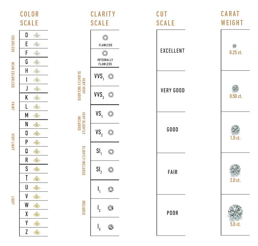 diamond-grading-levels-color-clarity-carat-weight.jpg