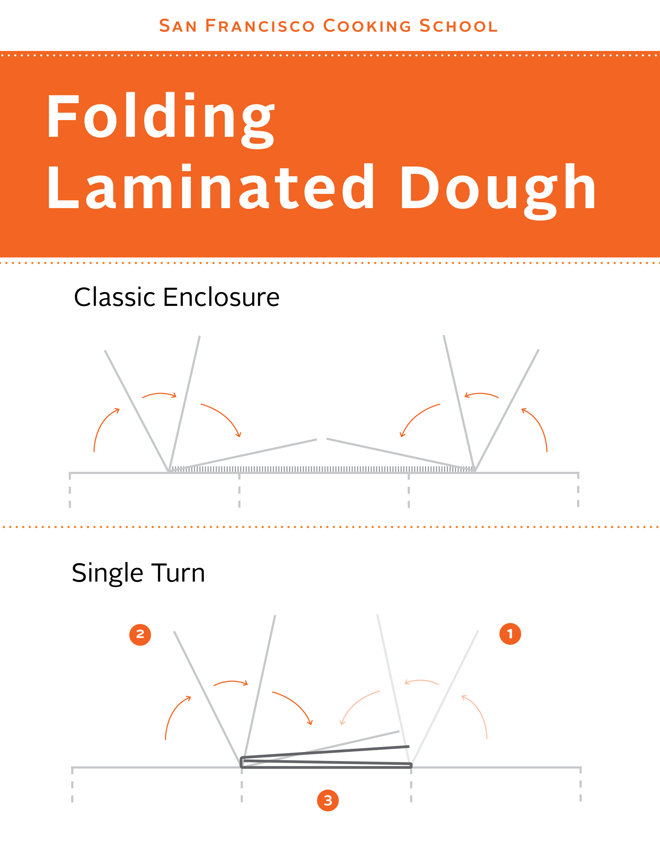 Laminated Dough-Folding SFCS Single Turn Edit.png
