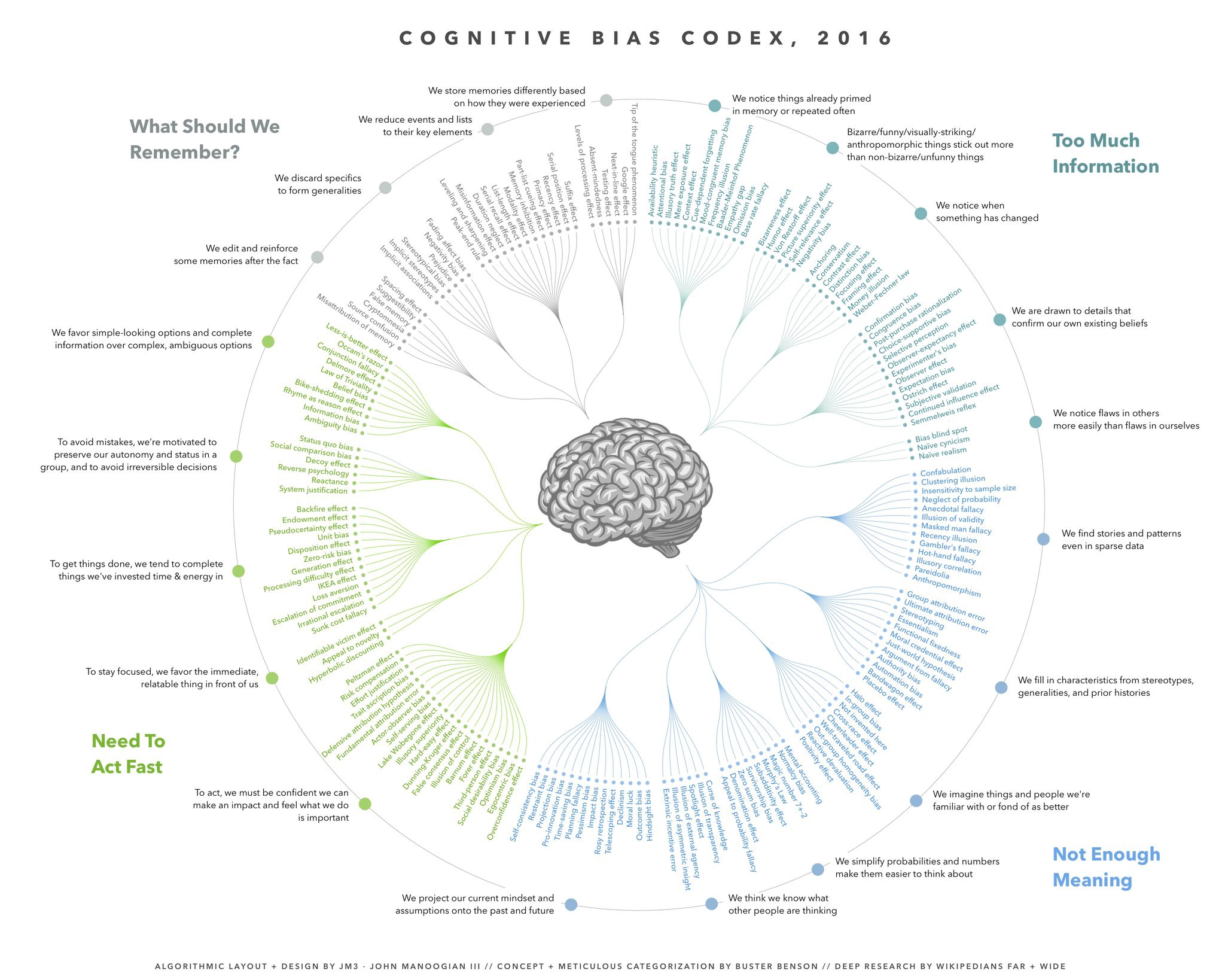 Cognitive Bias Codex  by Buster Benson et al