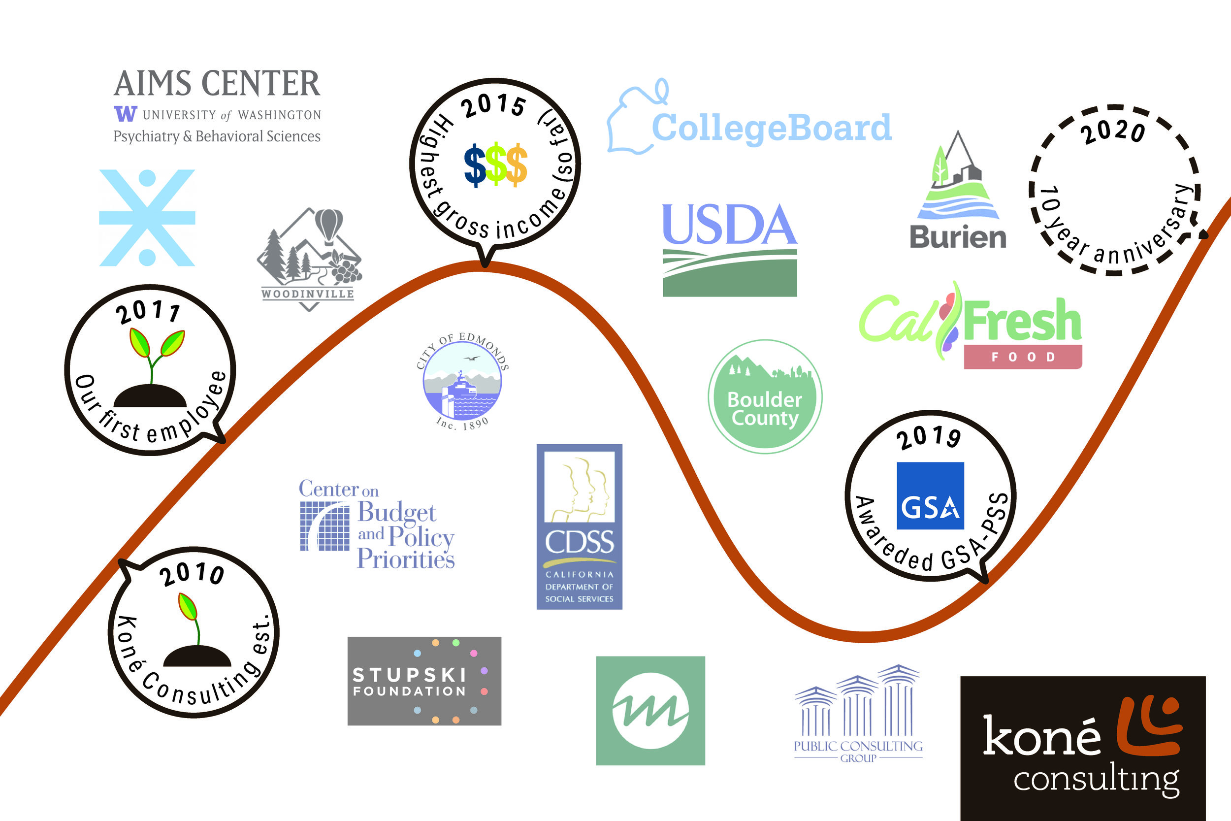 A little timeline of some of our biggest achievements thus far (and some foreshadowing). Chart is heavily inspired by  Limina Co. 's  small biz week graphic .