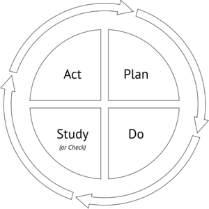 Plan-Do-Study-Act—the cycle of continuous improvement
