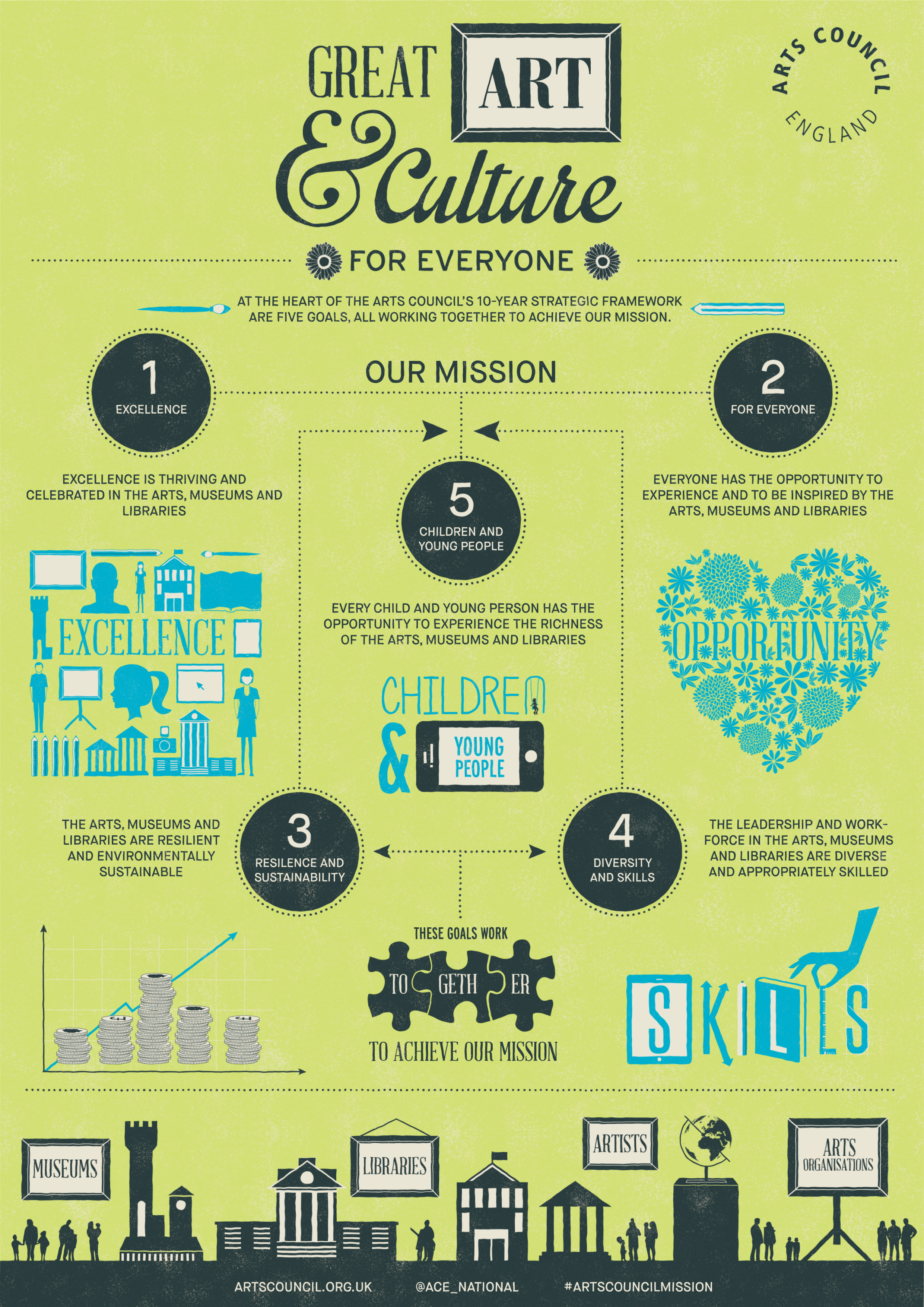 Arts Council Five goals infographic by Dina Makanji