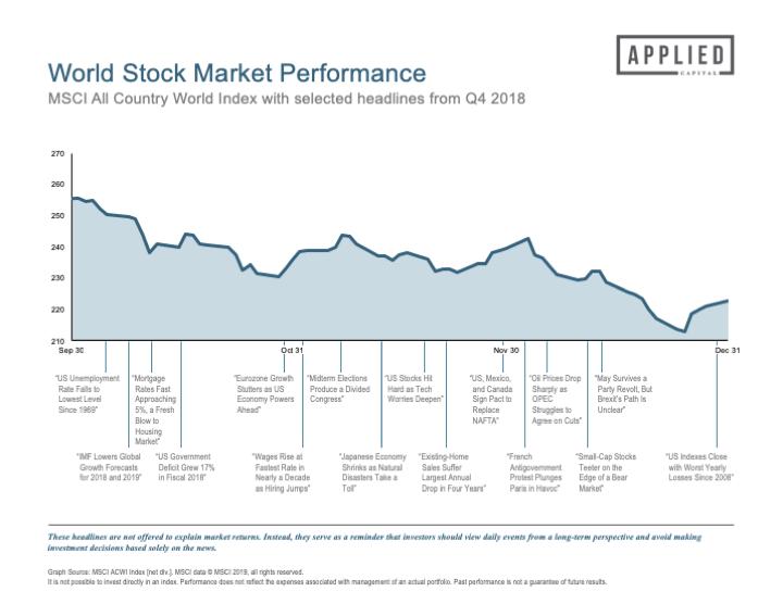 Market Updates — Applied Capital