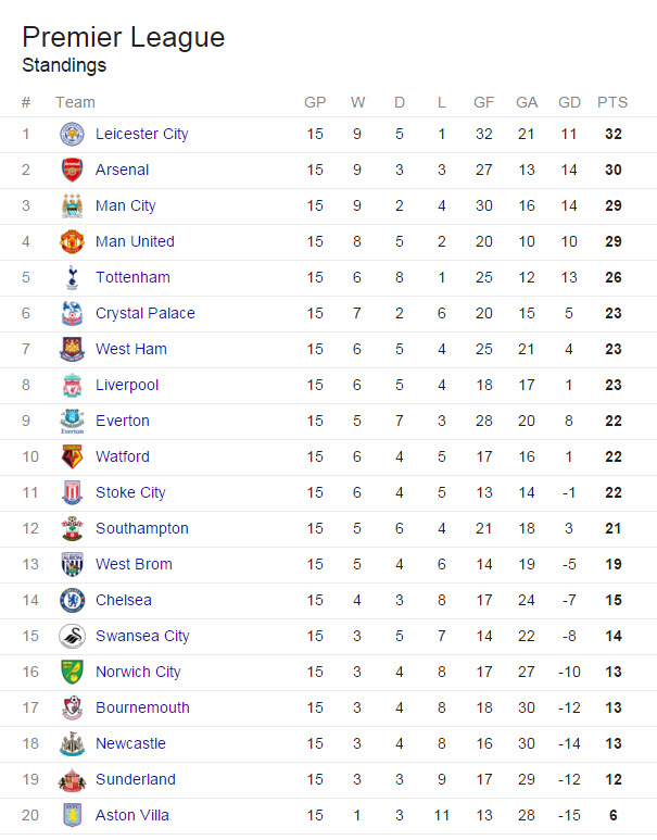 """""""I refuse to support Chelsea if they are just going to sit in 14th all season."""" - Davis Hansen"""
