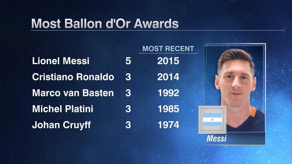 It's basically one or the other for 8 years. Even if someone has a  better season it is likely Ronaldo or Messi are going to win.