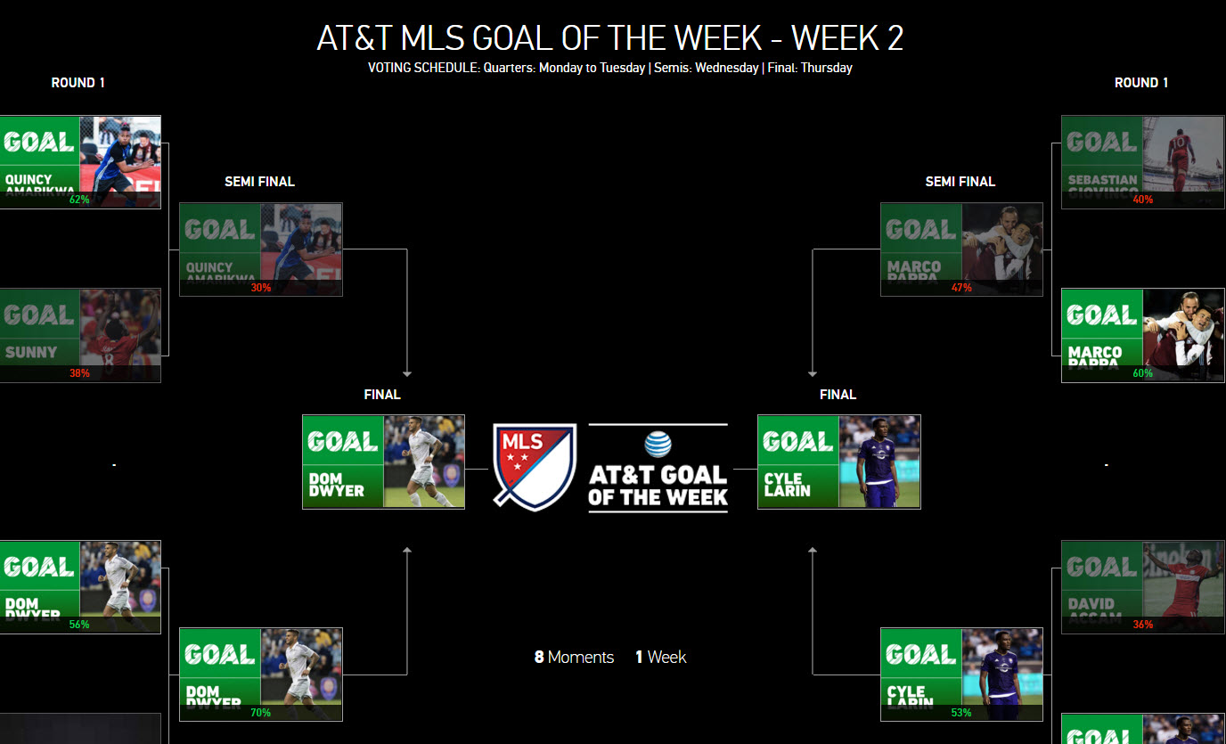 Maybe Sporting Kansas City have 40% more fans who just don't care about a meaningless internet award.