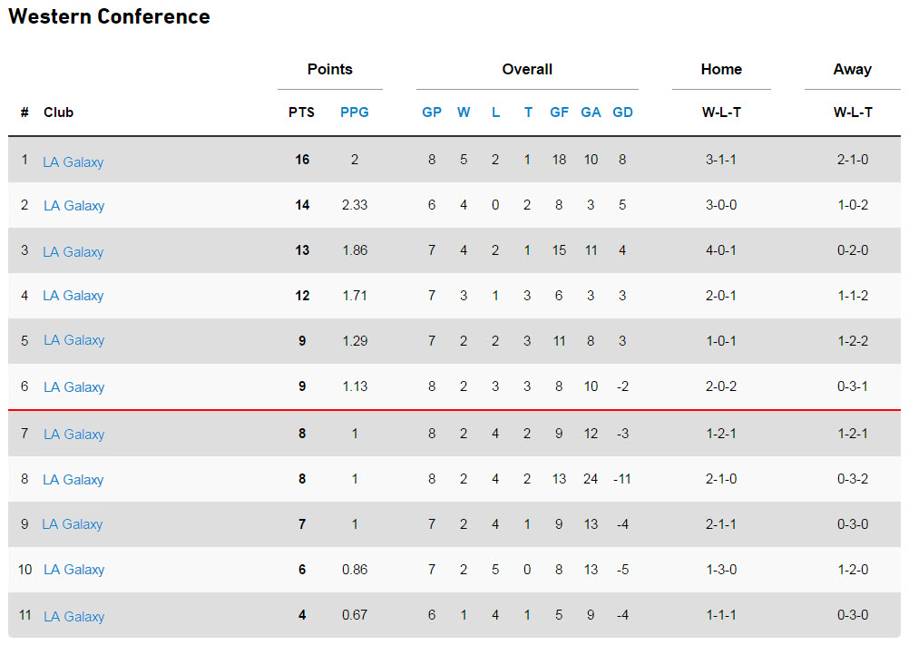 The new western conference standings
