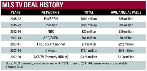 More Money - More Problems  from http://www.sportsbusinessdaily.com/Journal/Issues/2014/05/12/Media/MLS-TV.aspx