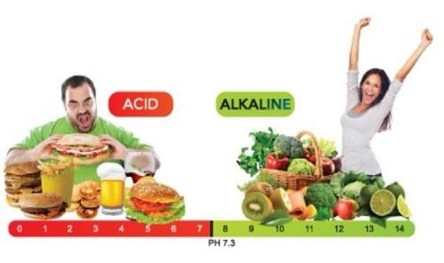 ACID ALKALINE FOODS 1.jpg
