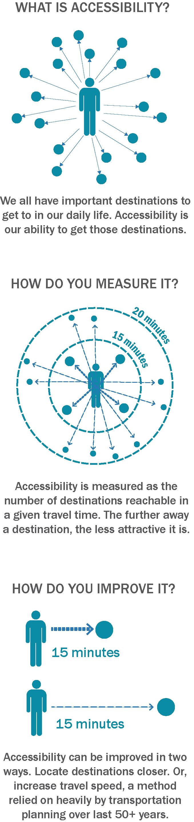 Multimodal Accessibility Analysis — Renaissance Planning