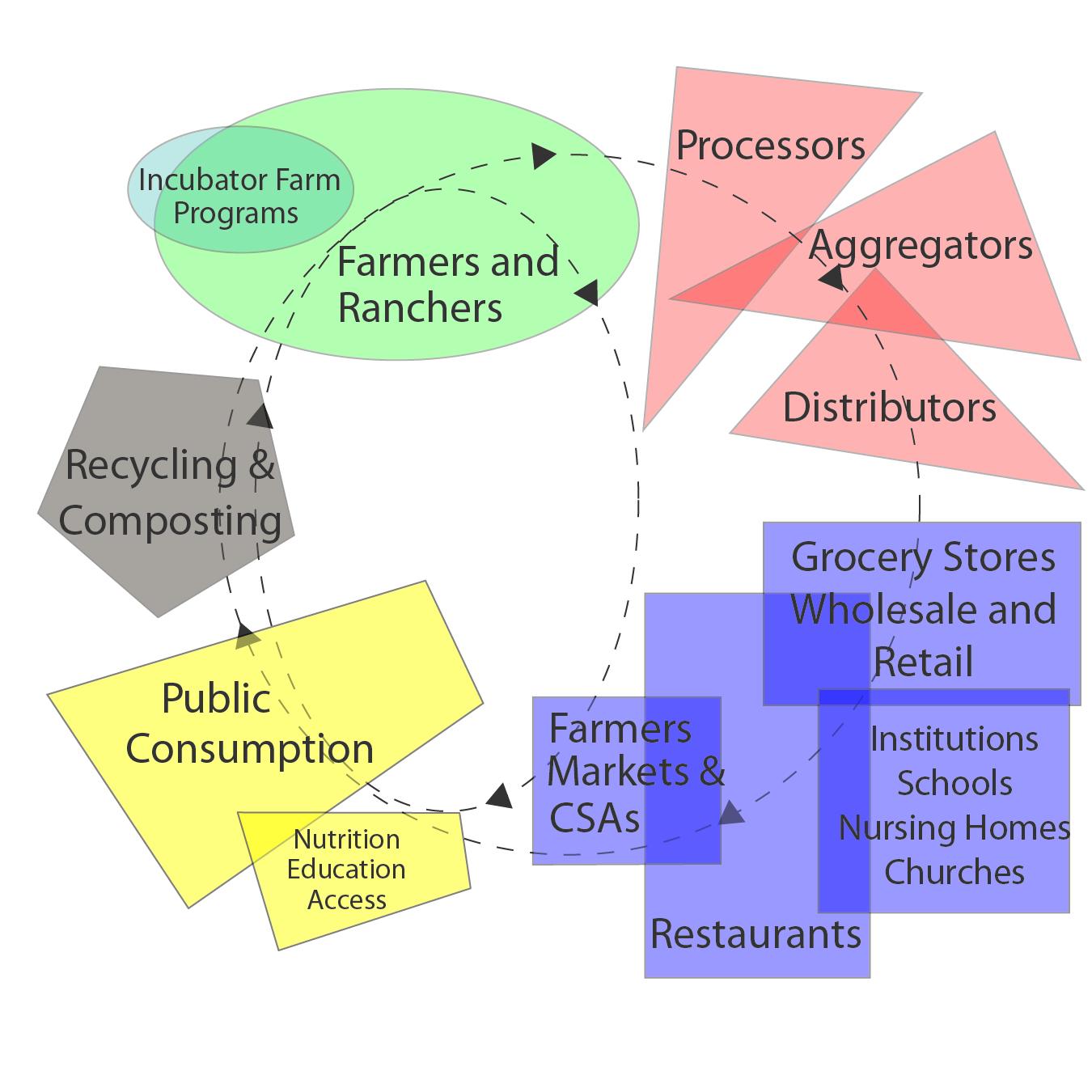 foodsystem_diagram
