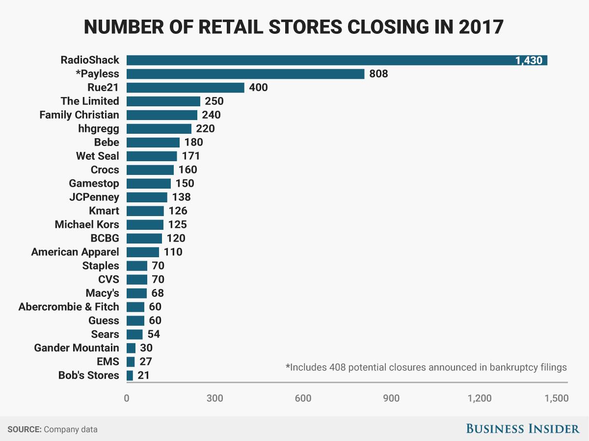 Graph via Business Insider