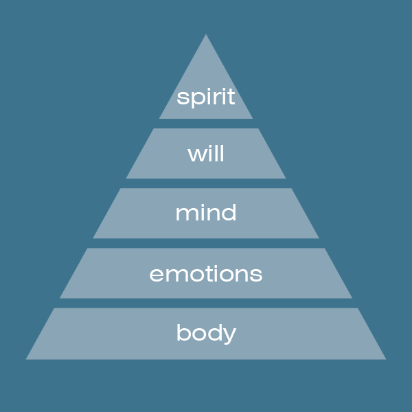 The Five Levels of Being