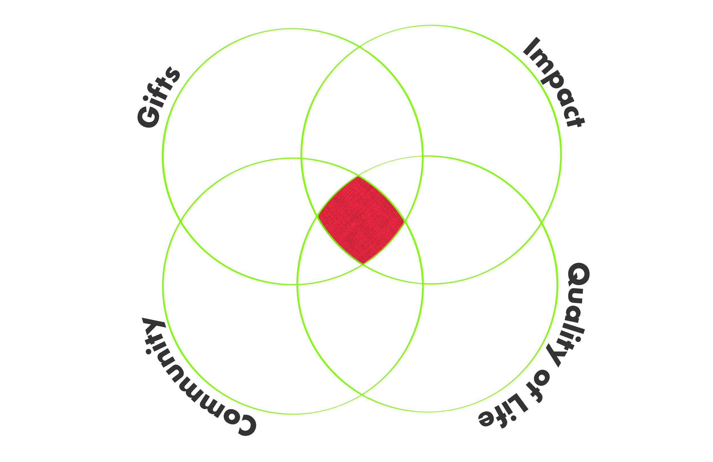 Alignment Venn Diagram