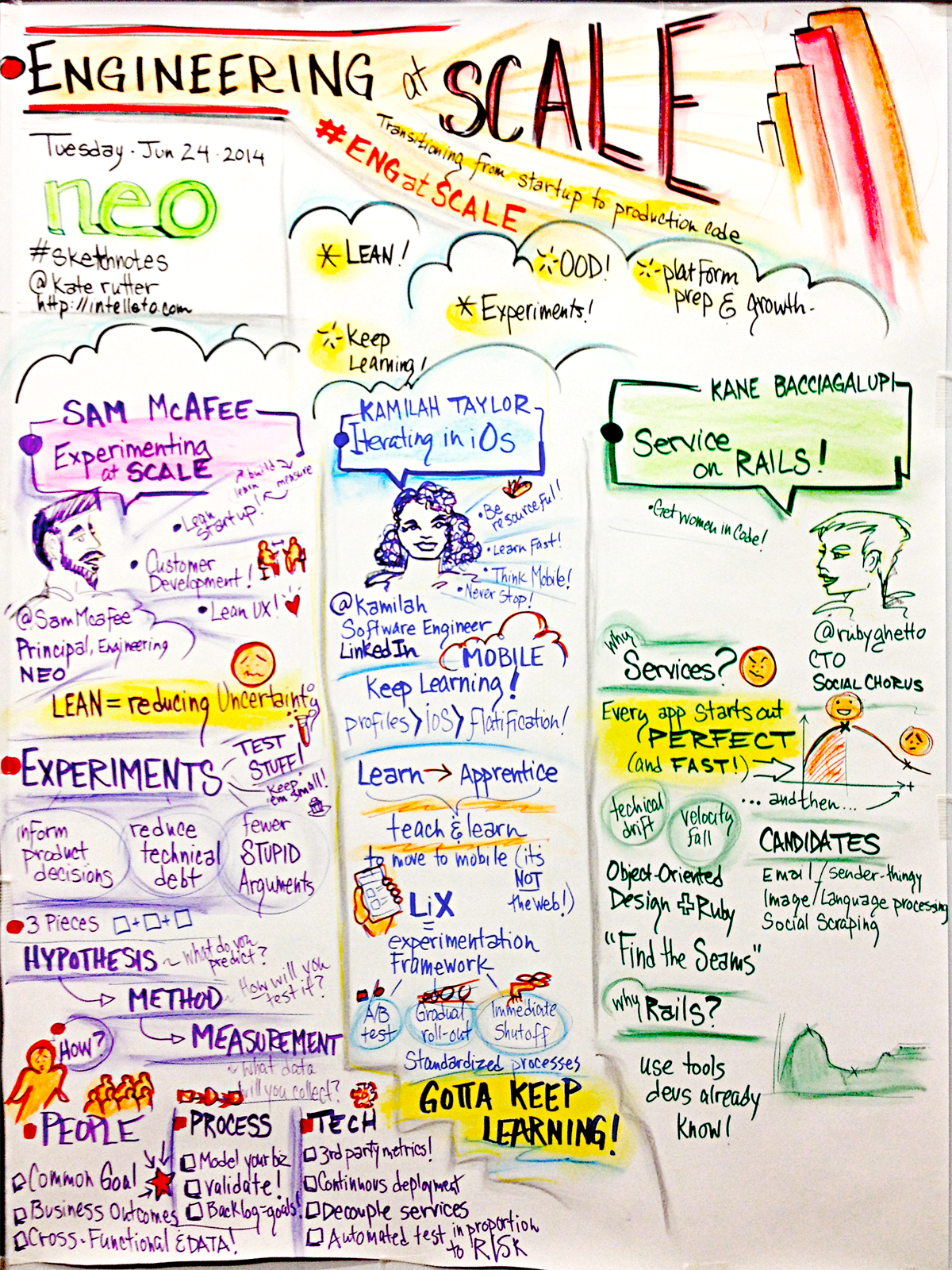 Engineering at scale: Iterating in iOS. Sketchnote by  Kate Rutter