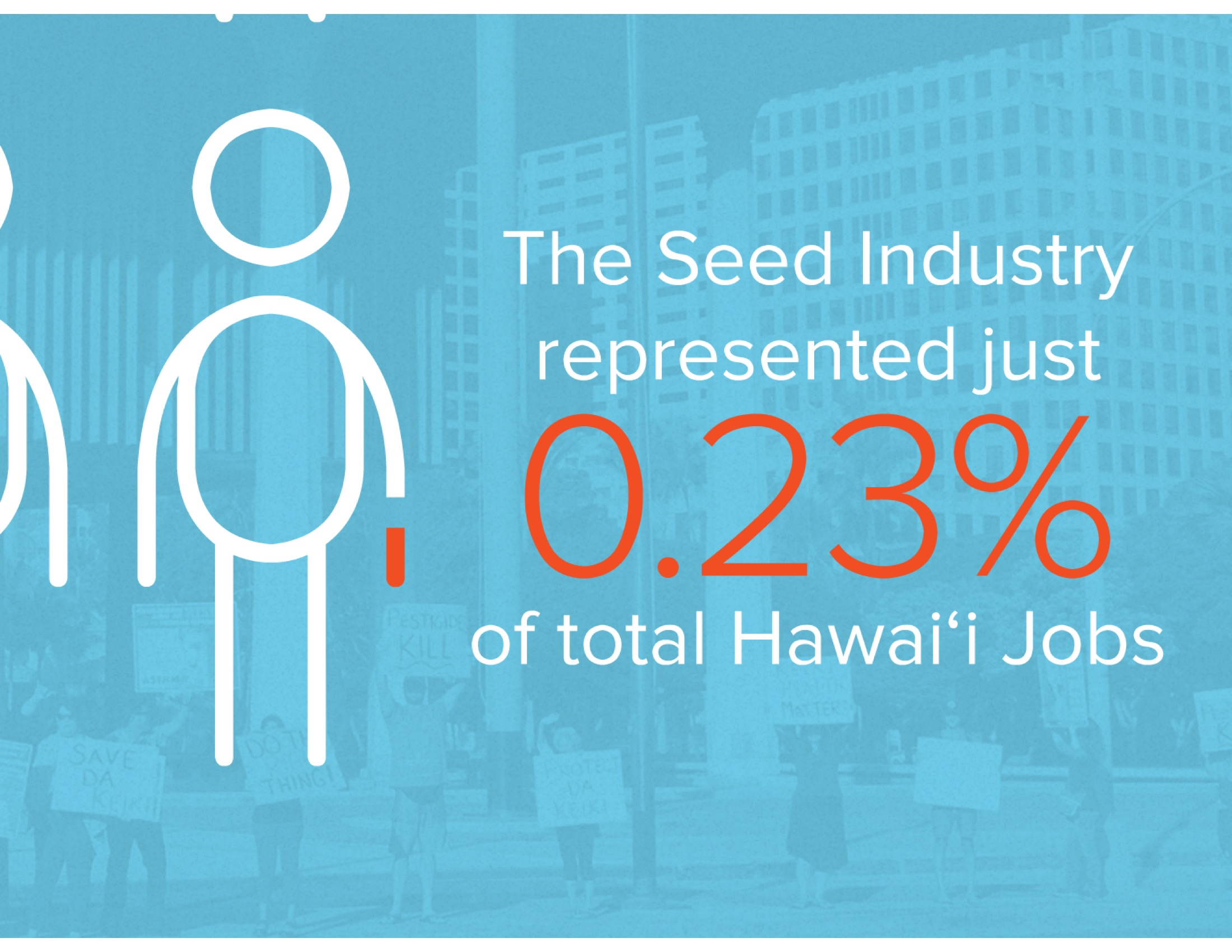 Despite claims that the seed industry is a pillar of Hawai'i's economy, it only employed 1,397 workers in 2012, representing just 0.23% of total Hawai'i jobs.