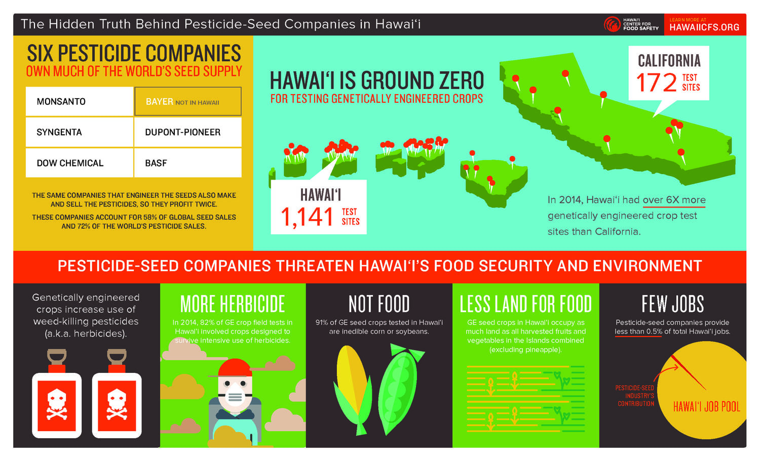 THE HIDDEN TRUTH BEHIND PESTICIDE-SEED INDUSTRY IN HAWAII