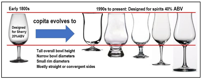 Glass manufacturers mistakenly assume that the spirits industry understands the science of nosing and evaluation, so they keep the same non-functional shapes to perpetuate high concentration of ethanol, quickly numbing the olfactory senses.  Not daring to be different, the glass industry has resigned itself to the mediocrity of style, ignoring science.