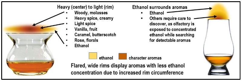 All aromas are displayed without having to search and combat nose-numbing ethanol which desensitizes sense of smell