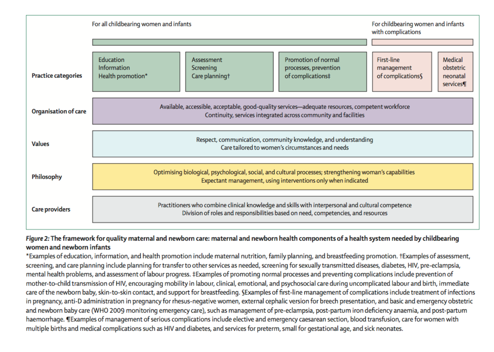 The framework for quality maternal and newborn care