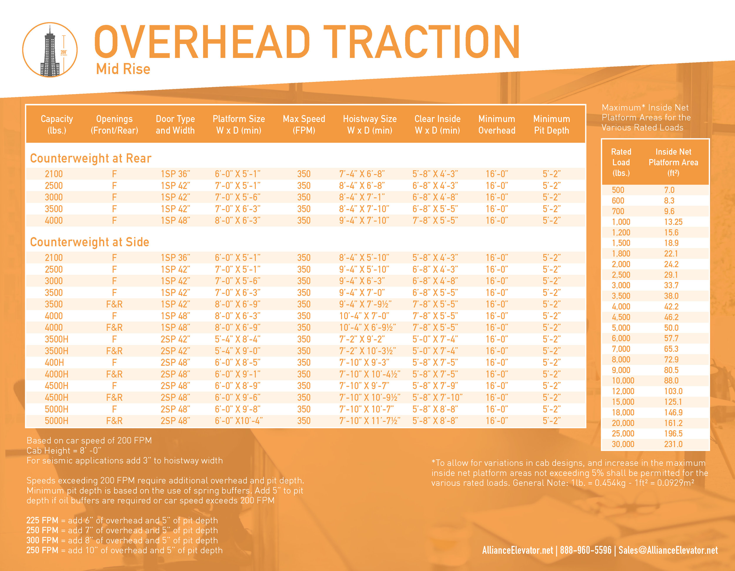 © ProArts Media - Alliance Elevator Solutions - Overhead Traction Cut Sheet_Page_2.jpg