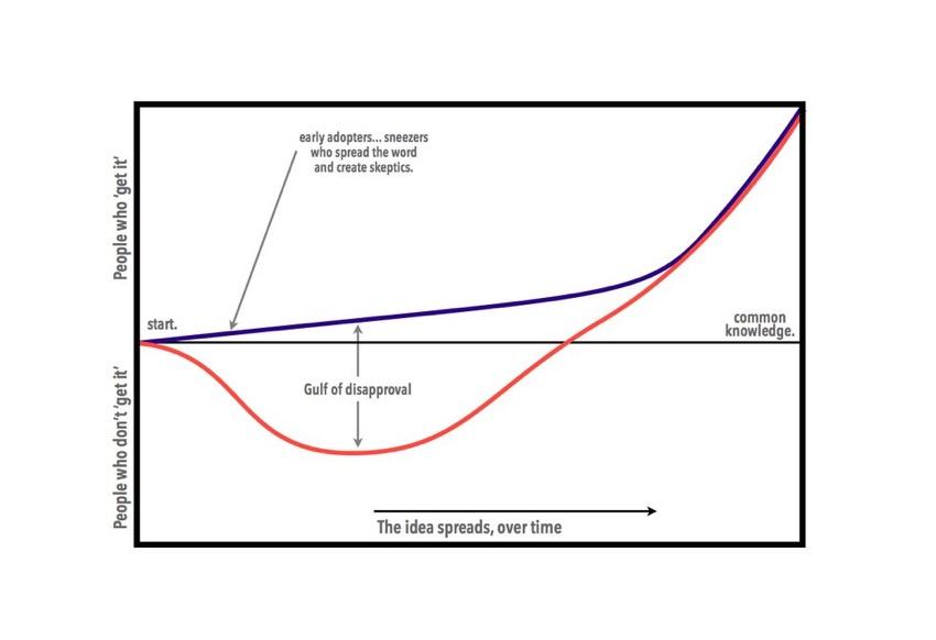 Seth Godin blog: Beware The Gulf Of Disapproval