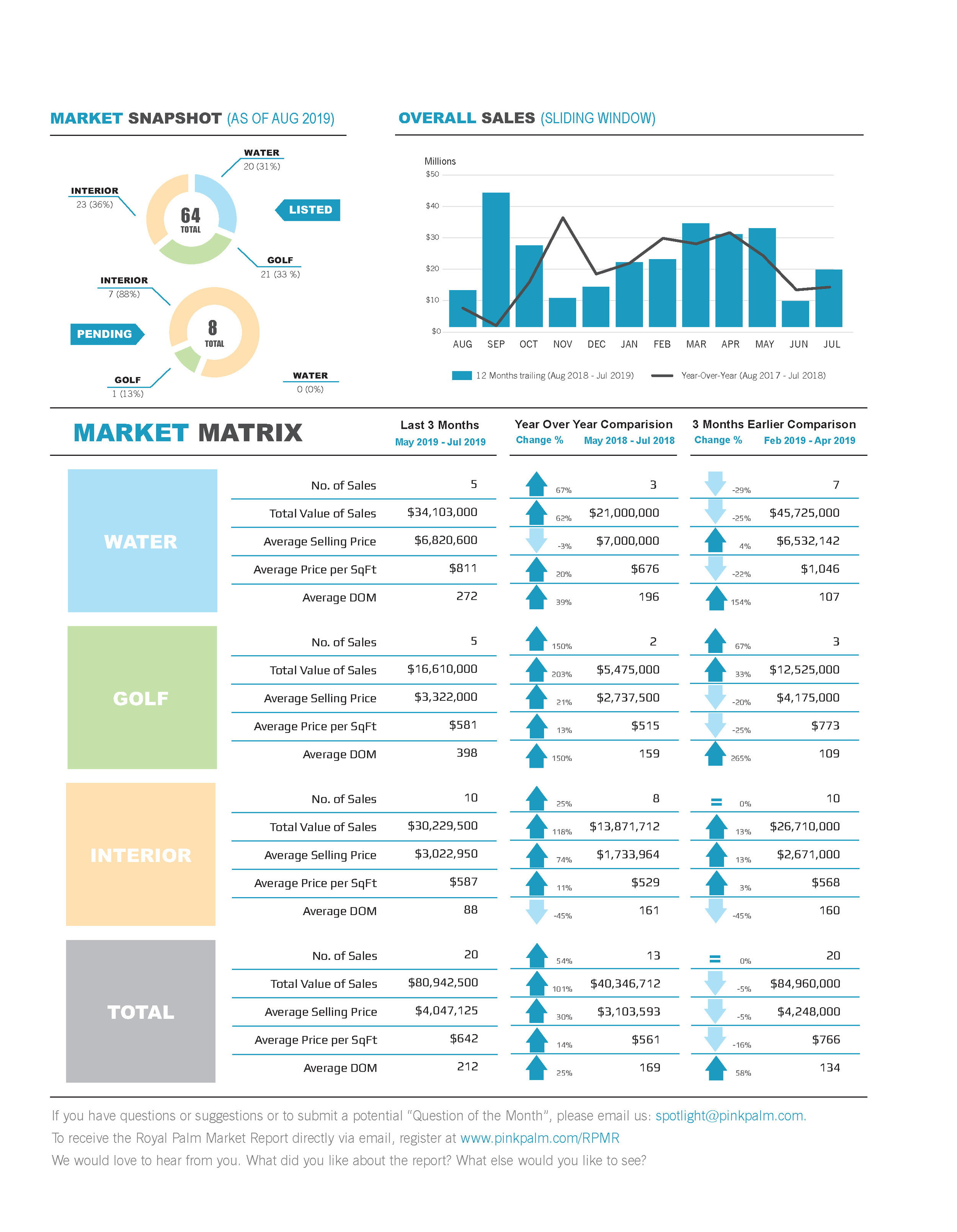 2019-08 Spotlight Market Report-Data Preview.jpg