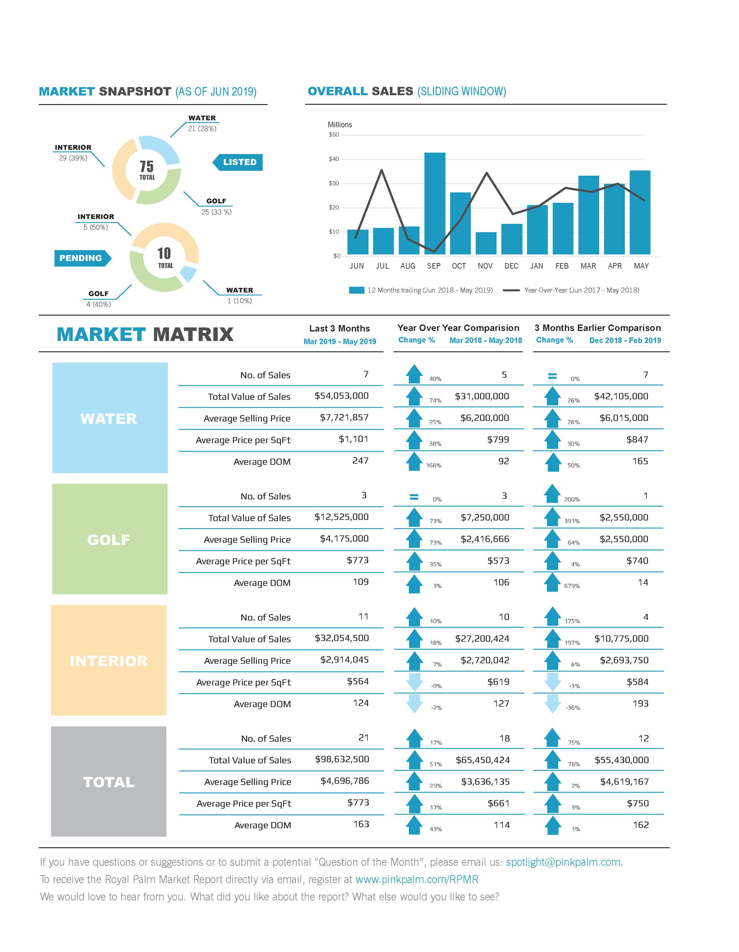 2019-06 Spotlight Market Report.jpg