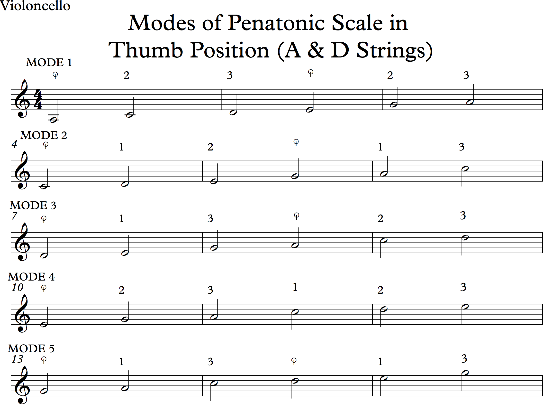 Modes of Pentatonic Scale Page 1