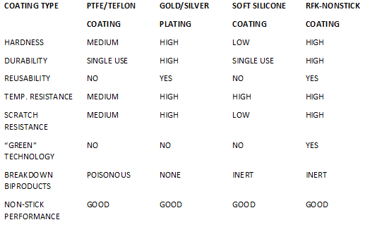 Comparison of RFK-NonStick with other coating types