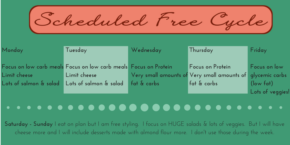 Scheduled Free cycle