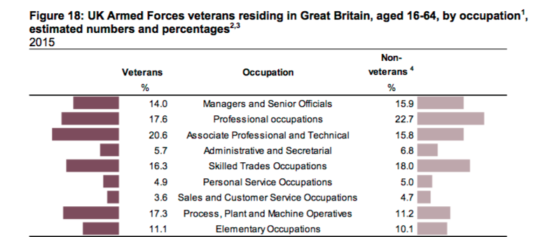 UK Armed Forces veterans residing in Great Britain