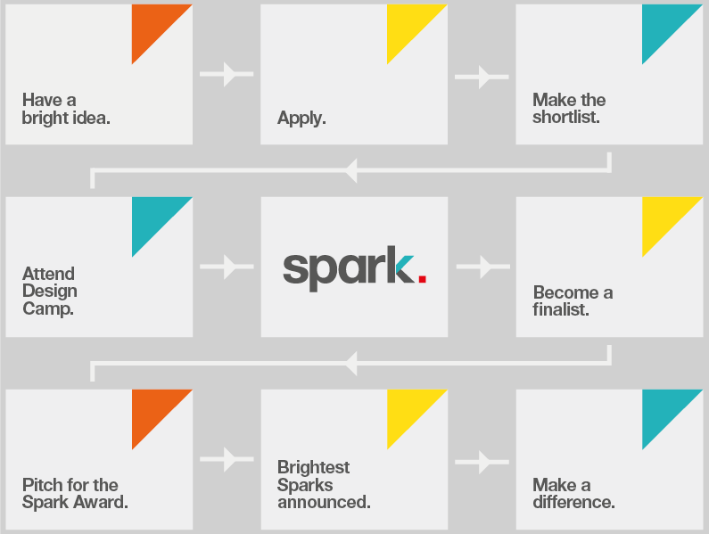 Source:  https://www.designcouncil.org.uk/what-we-do/accelerator/design-council-spark