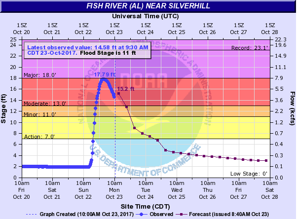 The Fish River is prone to damaging flooding. Another reason why putting the sewer line under the river would have been a poor decision.