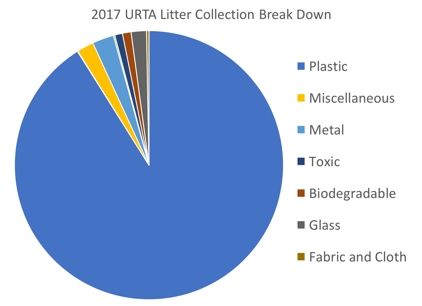 2017 URTA Litter Collection Break Down.png
